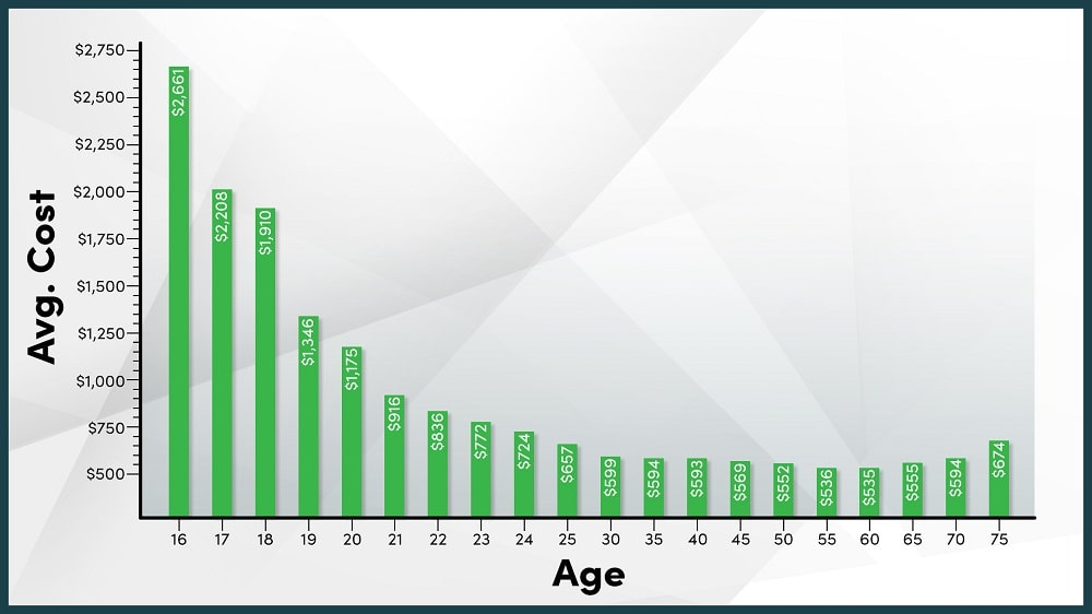 At What Age Does Car Insurance Go Down?